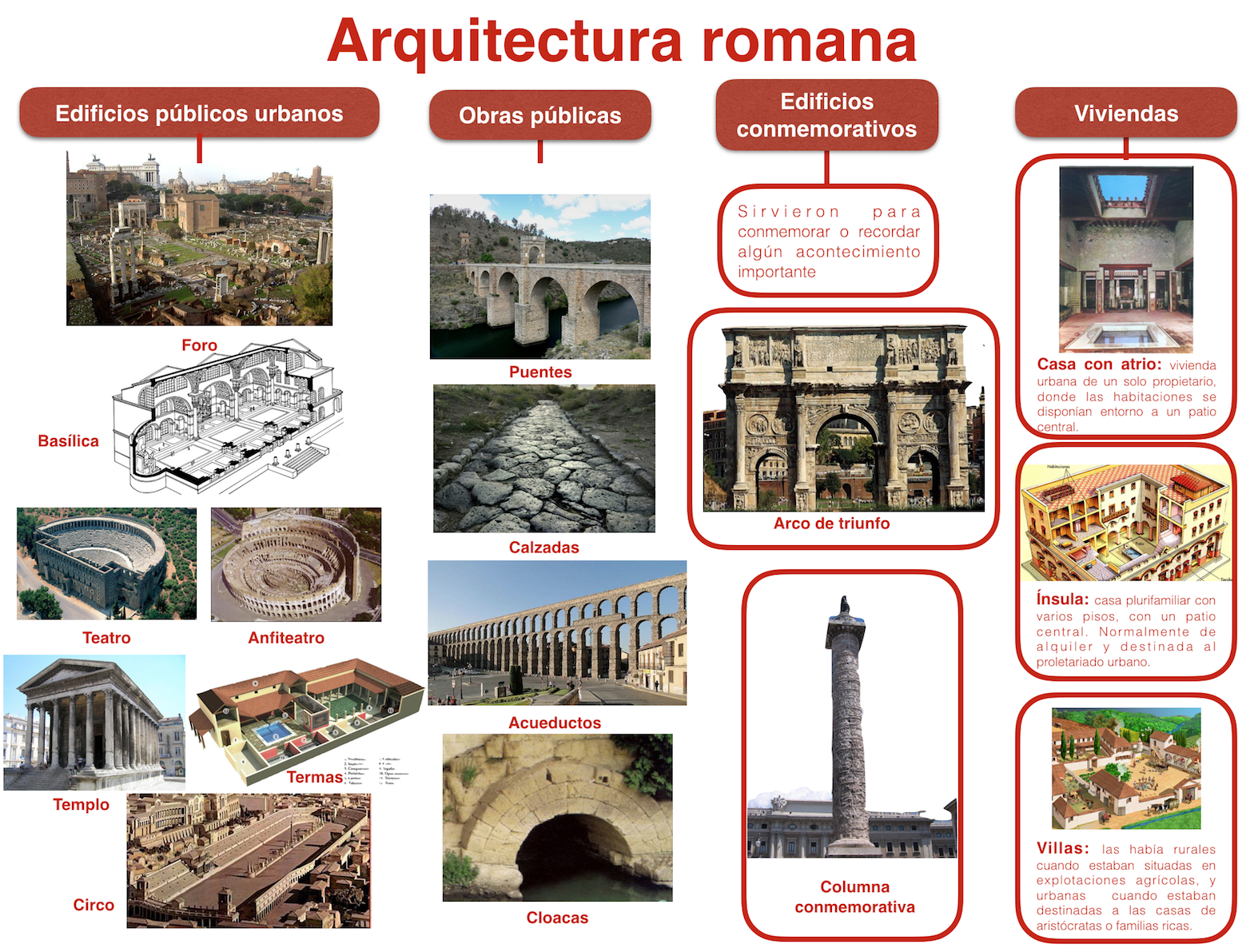 La antigua roma for Arquitectura romana pdf