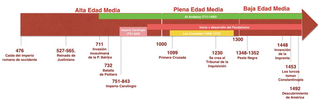 Cronologia Edad Media