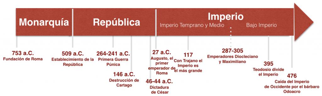Cronología de la Historia de Roma