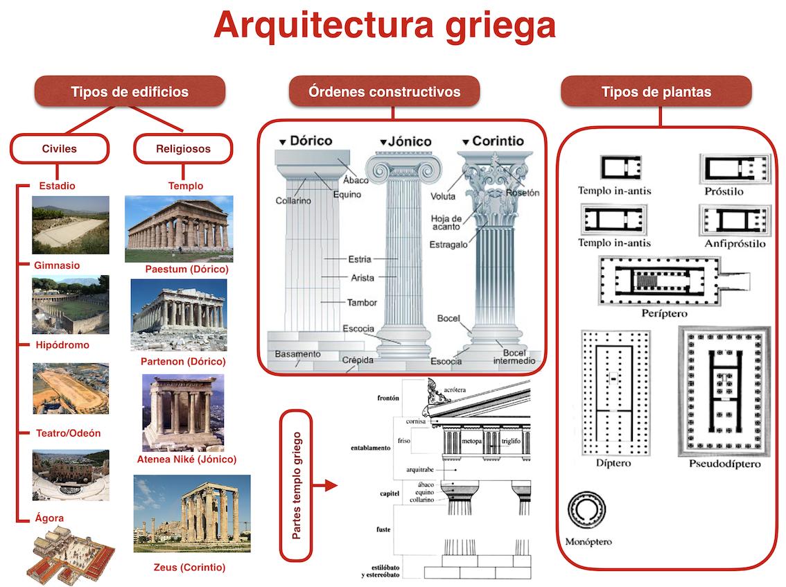 La antigua grecia for Arquitectura basica pdf