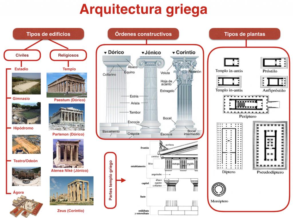 La antigua grecia for 5 tecnicas de la arquitectura