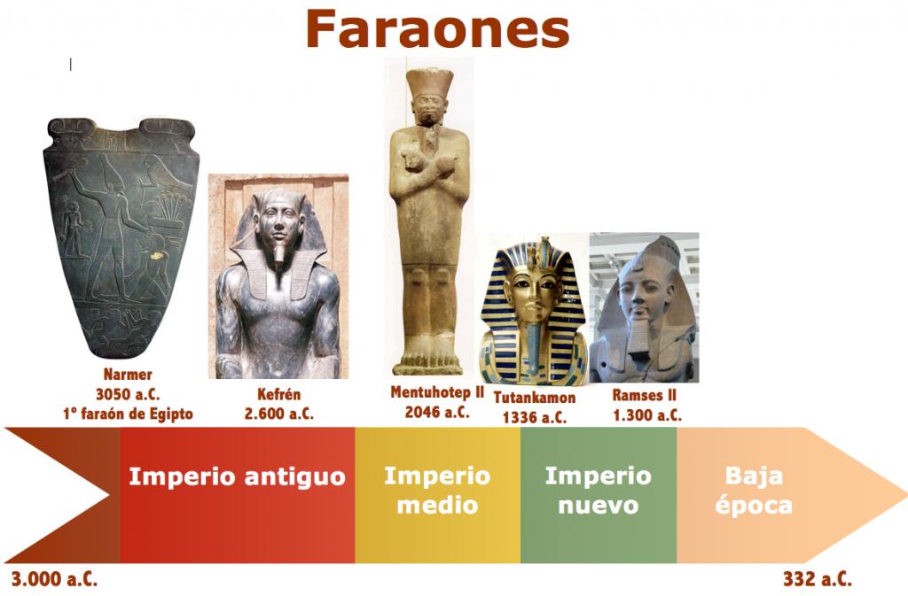 Cronología de los faraones más importantes de la civilización egipcia