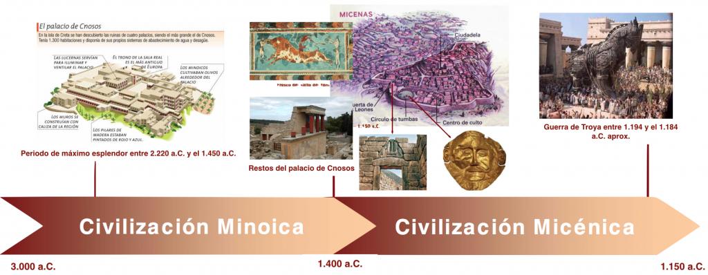 Cronología de las civilizaciones prehelénicas