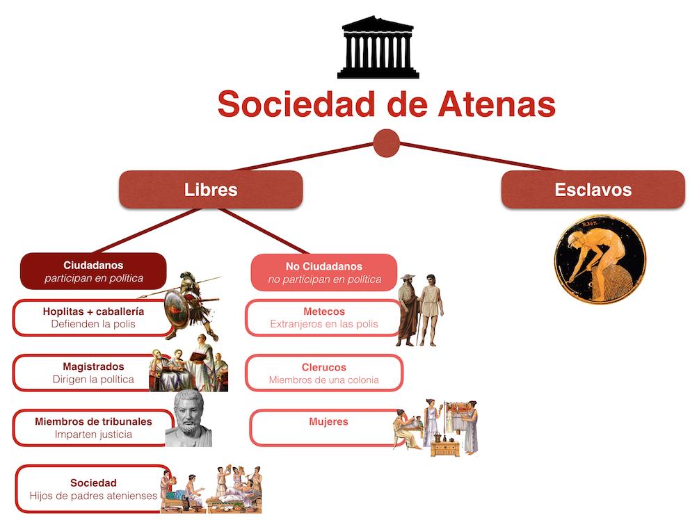 La sociedad de Atenas