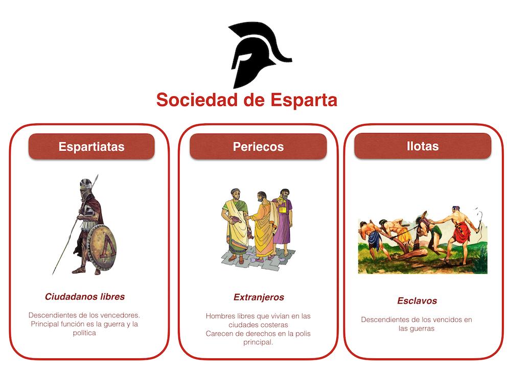 Sociedad en Esparta