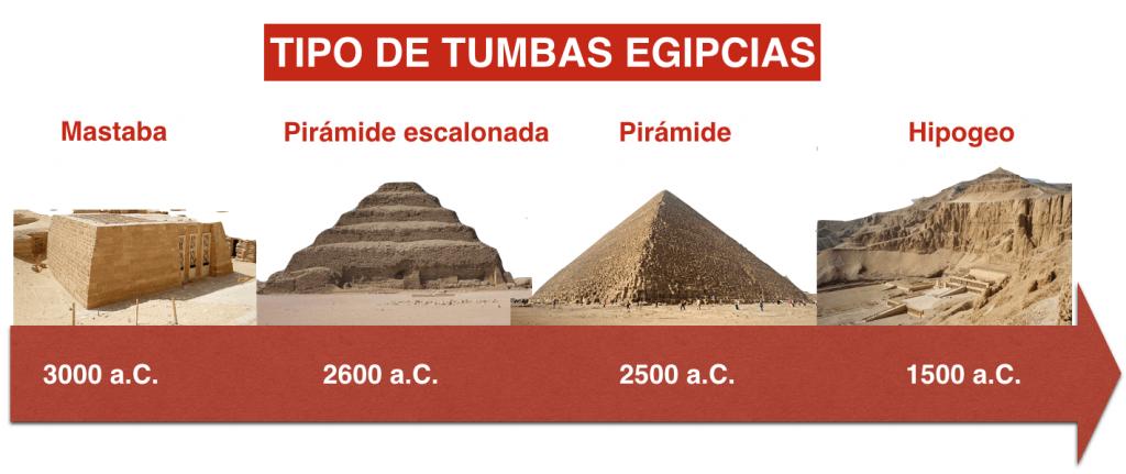Evolución de las tumbas egipcias