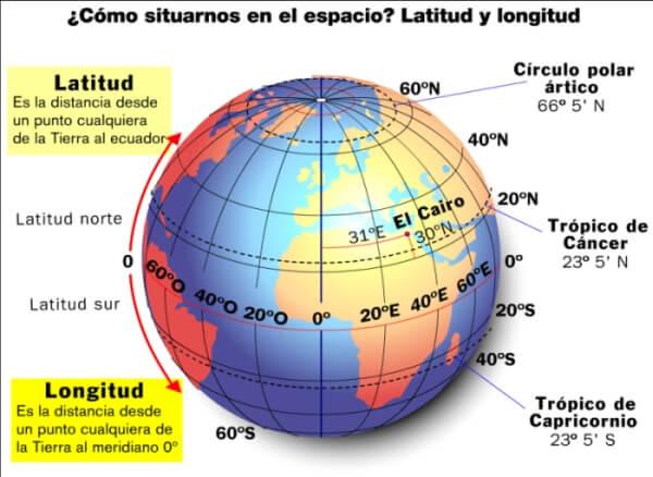 Imagen 2. Latitud y longitud. Fuente: Ed. SM