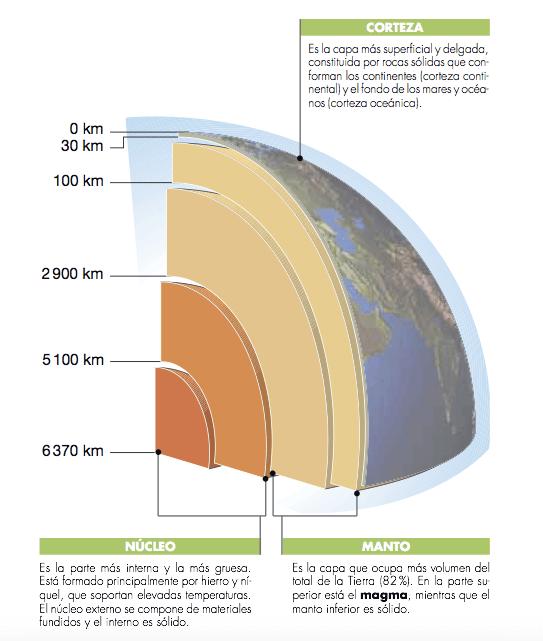 Imagen 1. La estructura de la Tierra. Fuente:Ed. Edelvives