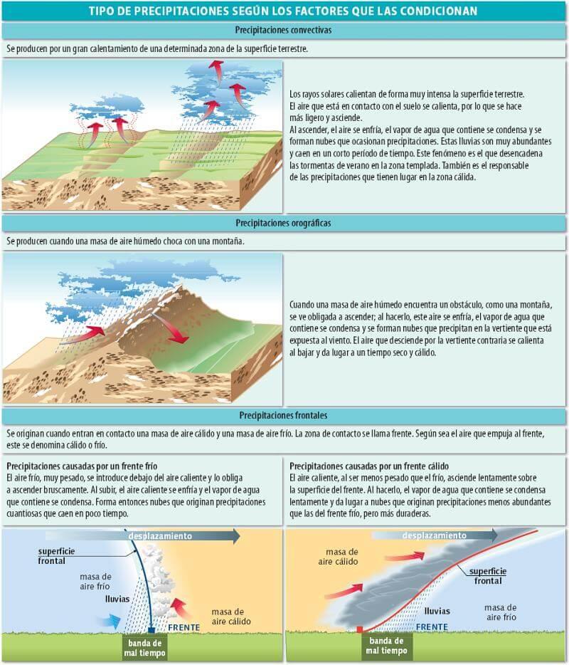 Fuente: http://iesdrfdezsantana.juntaextremadura.net/web/departamentos/ccss/2bachill/geograf_espana/clima/tiposprecip.jpg
