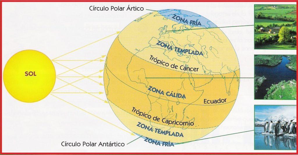 Fuente: https://funnysocialscience.wikispaces.com/CLIMAS+Y+PAISAJES+DE+LA+TIERRA