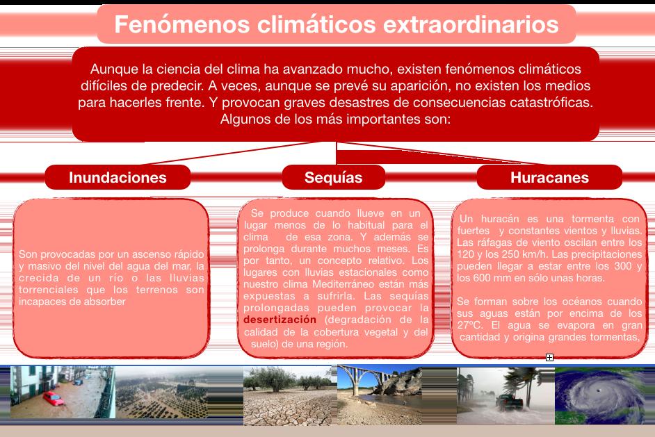 Esquema de los factores climáticos extraordinarios