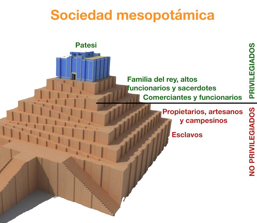 Sociedad mesopotámica