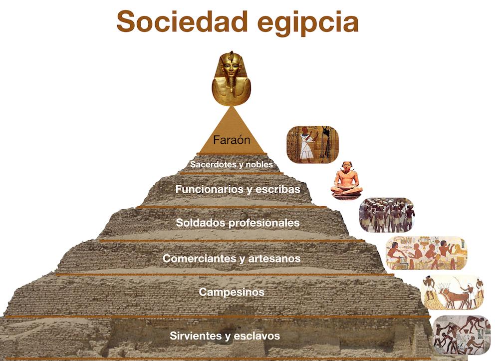 Grupos sociales egipcios