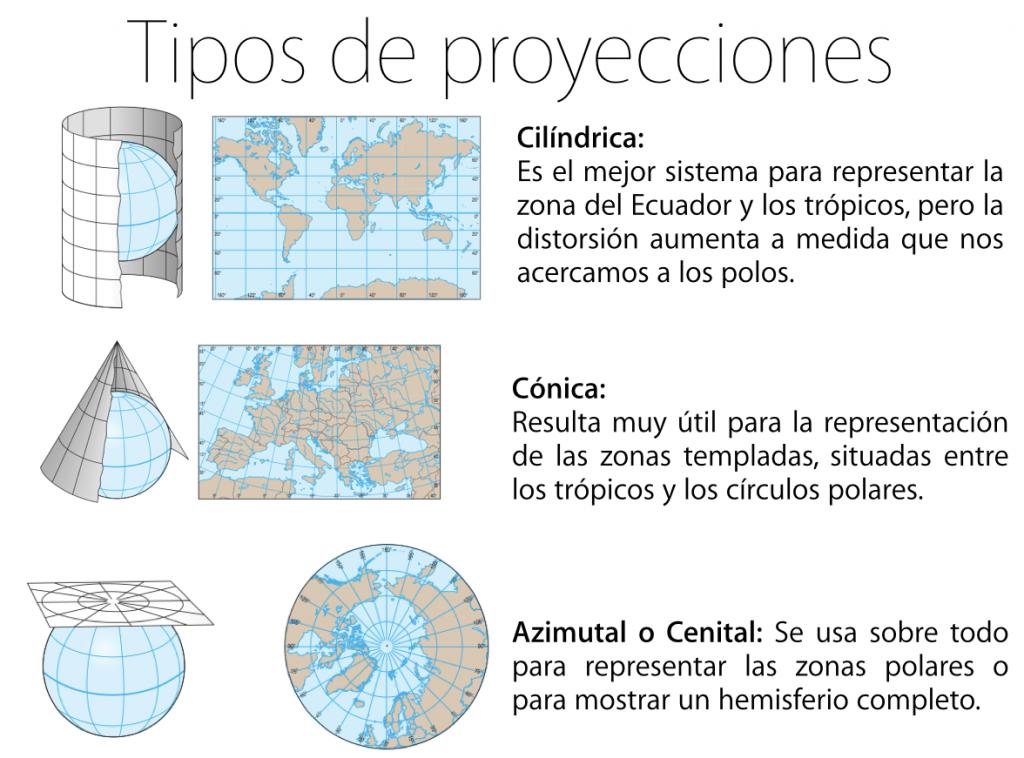 Imagen 3. Tipos de proyecciones cartográficas