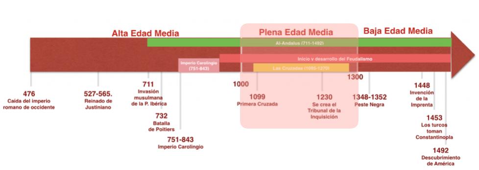 Eje cronológico de la Edad Media