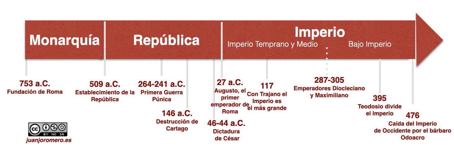 La Antigua Roma Juanjo Romero Recursos Educativos De Geografía E Historia