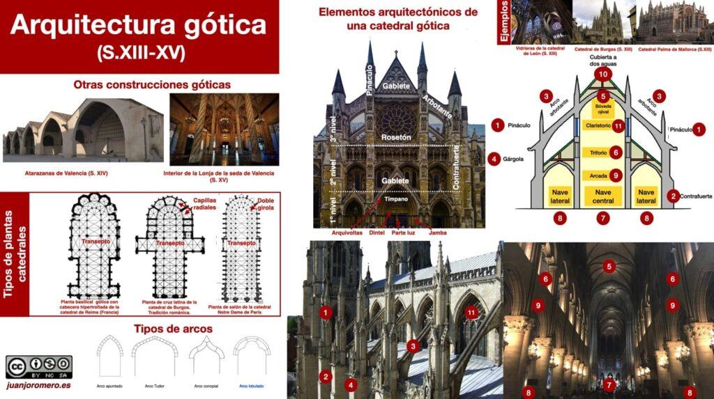 Elementos arquitectónicos más importantes de la arquitectura gótica