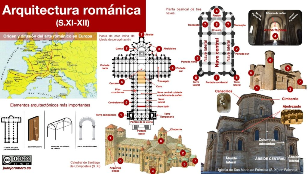 Elementos arquitectónicos másimportantes del románico con sus principales plantas e innovaciones