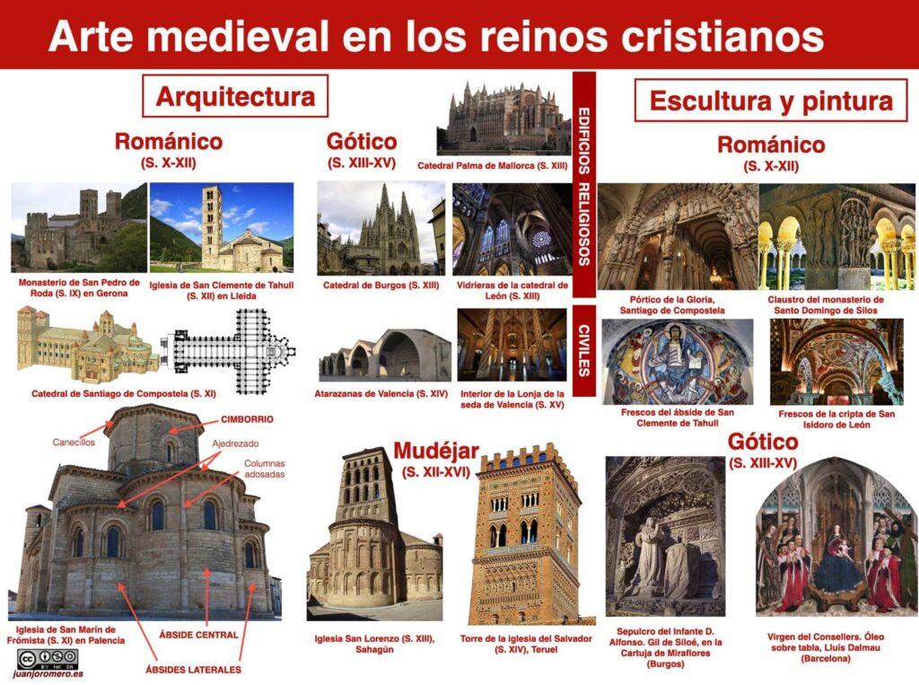 Arte cristiano medieval peninsular