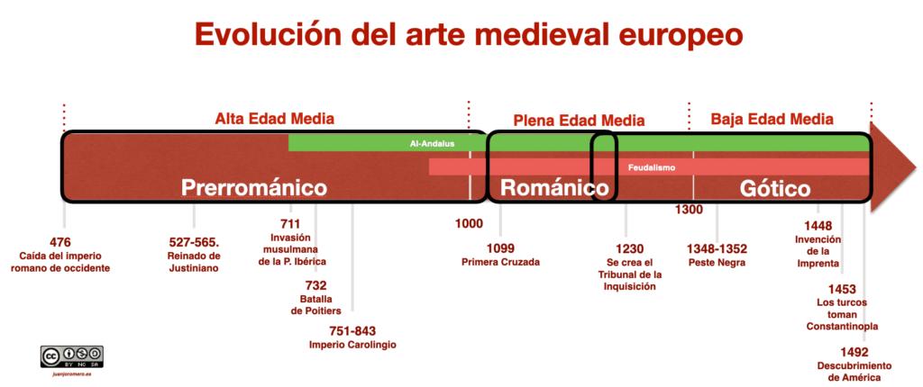 Eje cronológico de la evolución del arte medieval europeo