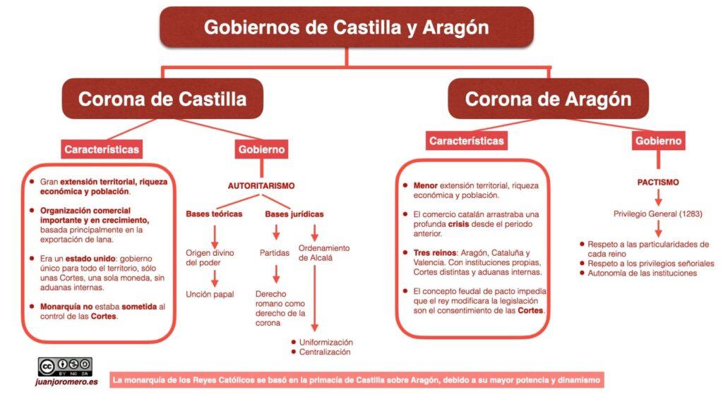 Esquema de los gobiernos de la Corona de Castilla y la Corona de Aragón