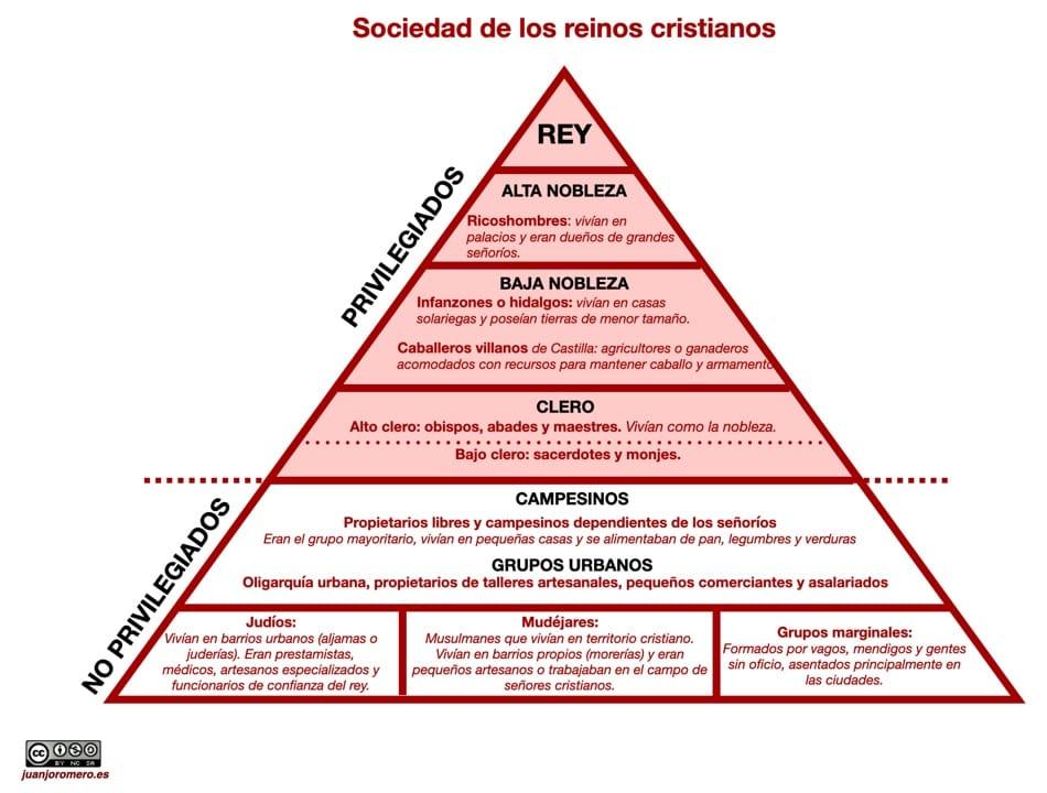 La sociedad estamental en los reinos cristianos peninsulares