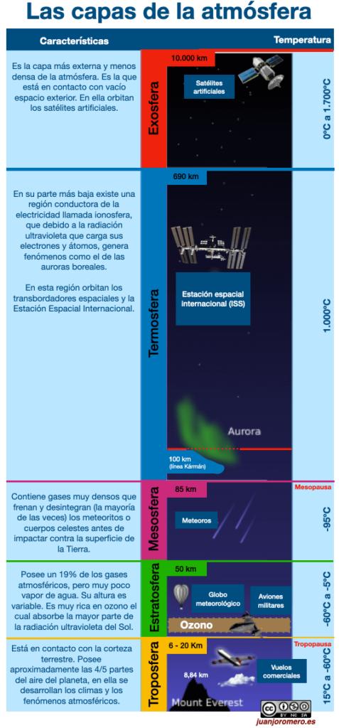 La parte gaseosa del planeta Tierra es la atmósfera. Sus capas son muy importantes para el desarrollo de la vida en nuestro planeta.