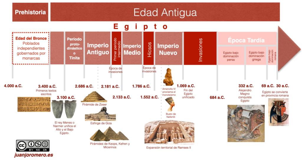 La evolución histórica de Egipto fue muy importante para la formación de la cultura mediterránea y europea.