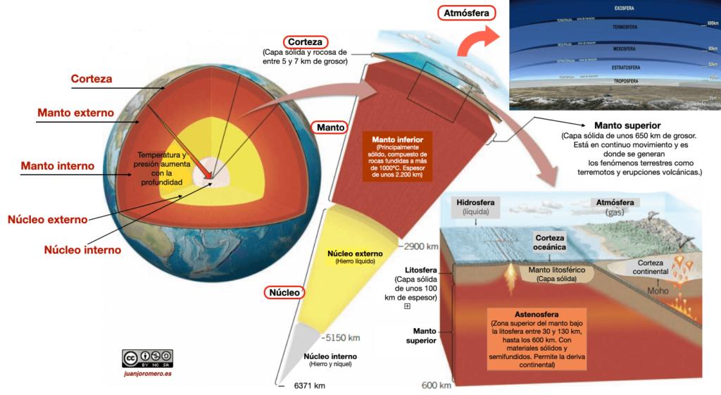 Nuestro planeta posee una estructura compleja dividida en tres capas preincipales.