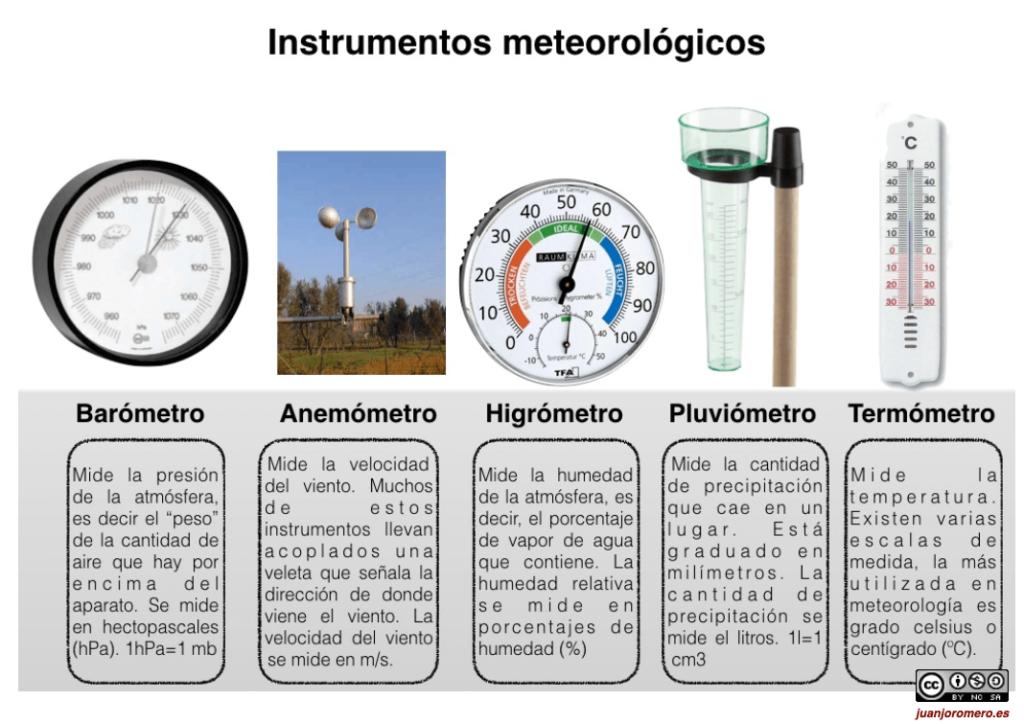 Los instrumentos meteorológicos son los que nos permiten conocer el estado de la atmósfera.